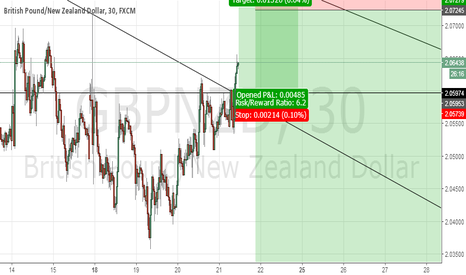 GBPNZD: GBPNZD intraday
