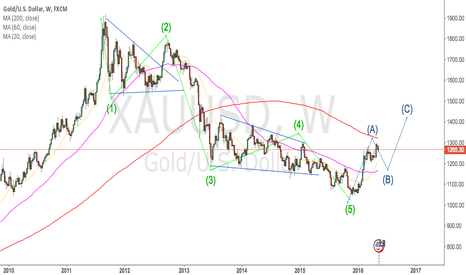 XAUUSD: gold weekly chart