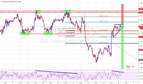 USDCAD: 2618 + TCT Trade With  Impressive R/R