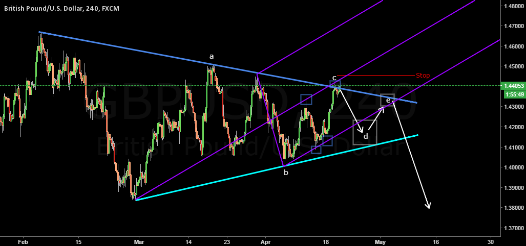 GBPUSD Pitchfork and Possible Bearish Symmetrical Triangle
