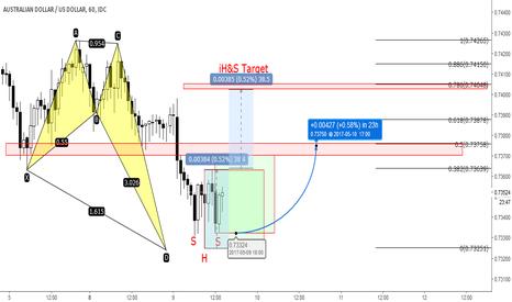 AUDUSD: AUDUSD - Market overview