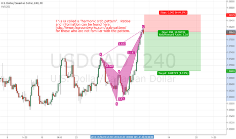 USDCAD: Great reason to short the USDCAD