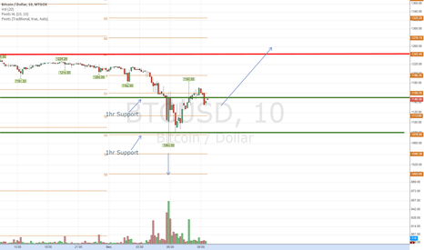 BTCUSD: Will we see a breakout