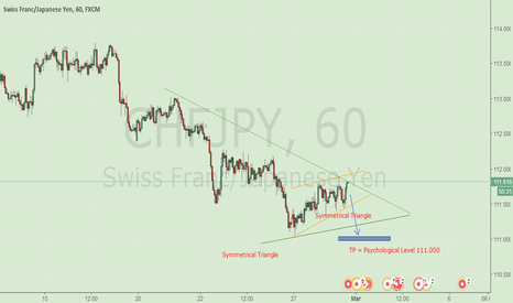 CHFJPY: CHFJPY Sell on 1 Hour or 30 min Chart