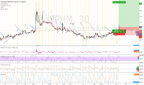 PPHM: $PPHM Gap up or morning spike