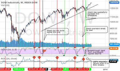 DOWI: We are SAFE...For now. Backtested Dow Analysis(updated formating