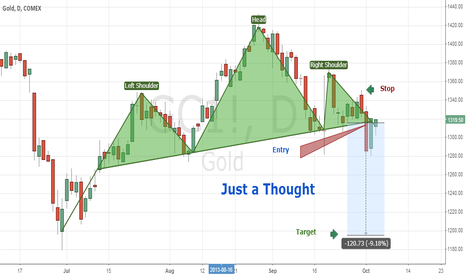 GC1!: Possible Short Trade in Gold