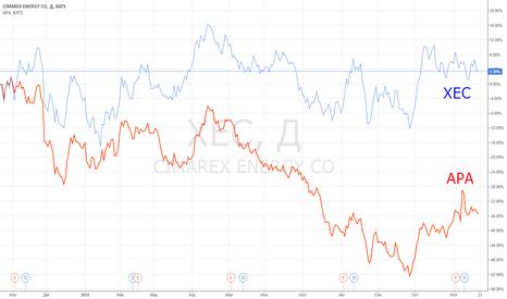XEC: Идея парной торговли: XEC vs APA.