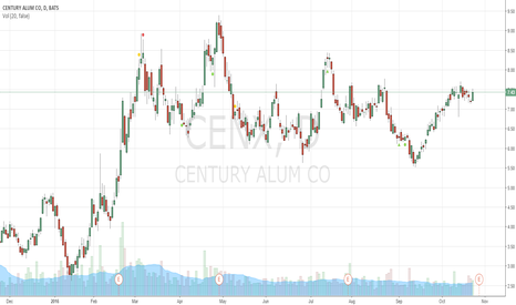 CENX: Earnings 10/27/16 at 5:00pm