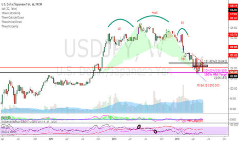 USDJPY: $USDJPY looking for possible continued weakness