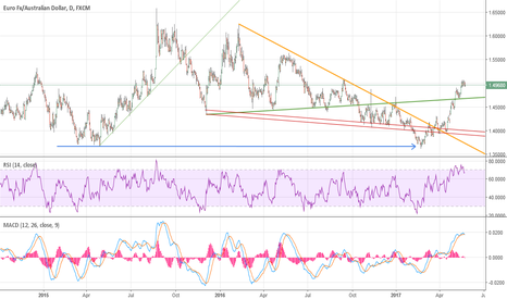 EURAUD: EA after a formidable run