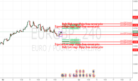 EURGBP: EG daily range
