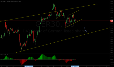 GER30: Flag to the downside