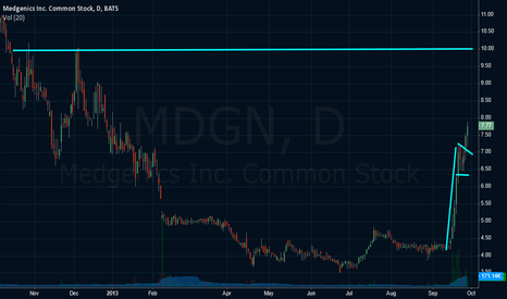 MDGN: MDGN.Flag break out CMP 7.5 target 10 pretty soon