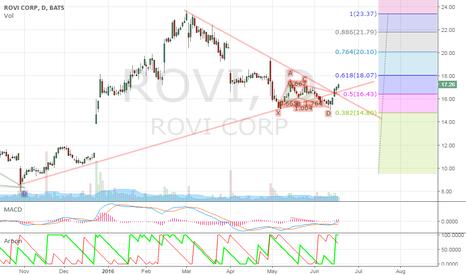 ROVI: ROVI back above support line.