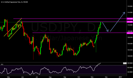 USDJPY: USDJPY NEW PATTREN   CUP AND HANDLE