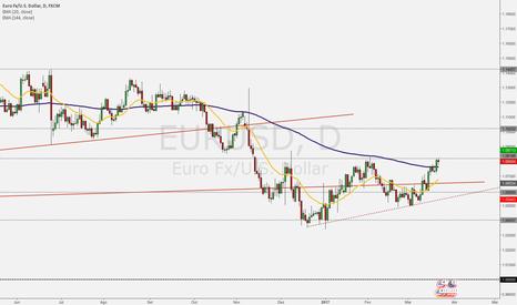 EURUSD: Euro x Dólar - Mais um par em um Nível Interessante