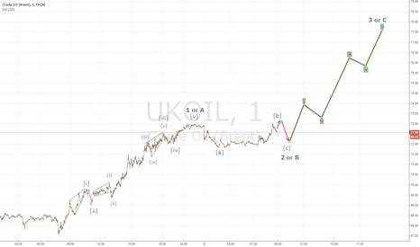 UKOIL: Oil is targeting 77.5
