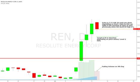 REN: $REN Short