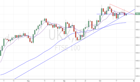UKX: FTSE100 – Failure to hold above trend line could suggest correct