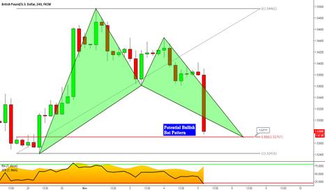 GBPUSD: GBPUSD: Bullish Bat Pattern After Inflation Report