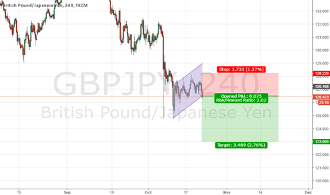 GBPJPY: CANAL BEAR