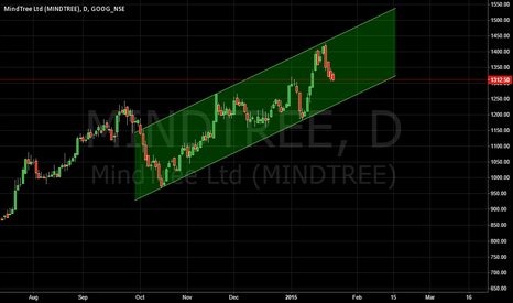 MINDTREE: Mind Tree - Next support comes at 50SMA i.e 1240, target 1500!