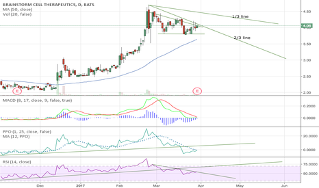 BCLI: BCLI Wedge Into Continuation Uptrend