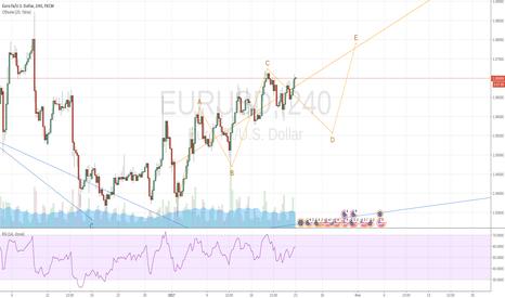 EURUSD: Ведущий треугольник