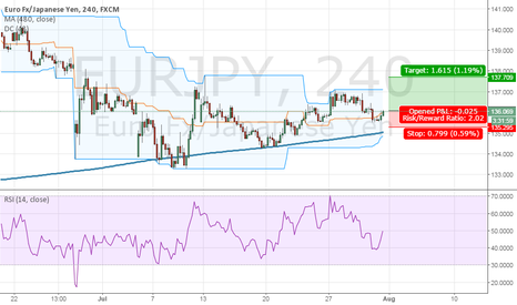 EURJPY: Long EURJPY by three kings strategy
