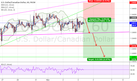 USDCAD: USDCAD : Short positions - Ratio ( 1:2.36 )