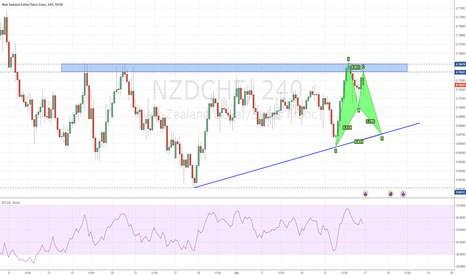 NZDCHF: NZDCHF - Bullish Bat Pattern completing lower