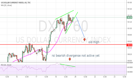DXY: Short short term Dxy for a consolidation target 100.5