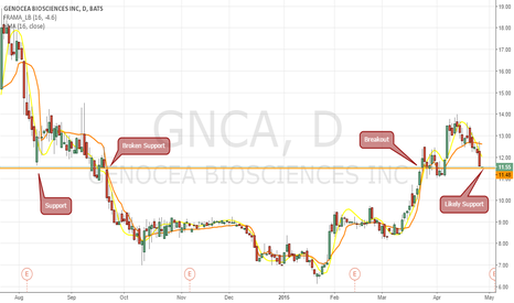 GNCA: Long the support on GNCA