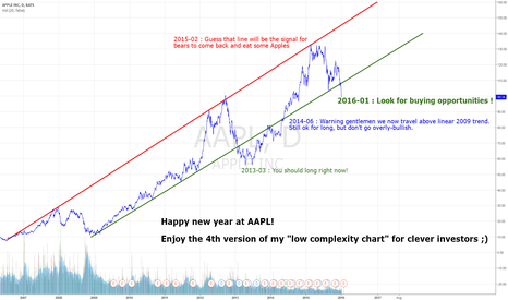 """AAPL: Updated AAPL """"low complexity chart"""" using long term trends."""
