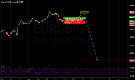 EURGBP: wait for sell