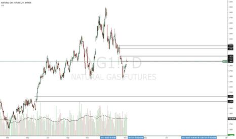 NG1!: Short trade