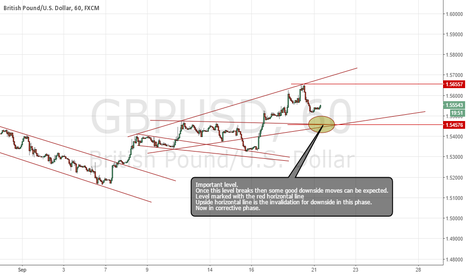 GBPUSD: Expecting a sell setup in this pair soon