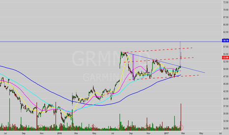 GRMN: Bullish Potential (Large Double Btm)