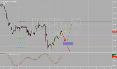 EURJPY: long above 131.56 with target 133.55-65 before another decline