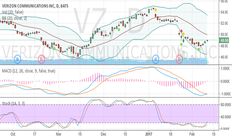 VZ: Oversold and crawling