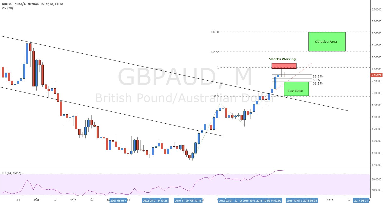 GBPAUD Short right now but the Trend still to the upside