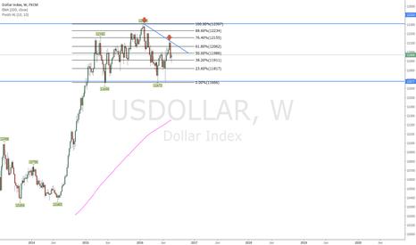 USDOLLAR: US Dollar Double Top into Lower High