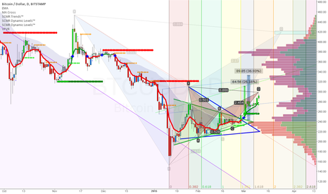 BTCUSD: Bearish Bat Pattern on the Daily