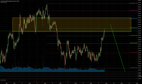 AUDJPY: AUDJPY Short (but wait for more confirmation)
