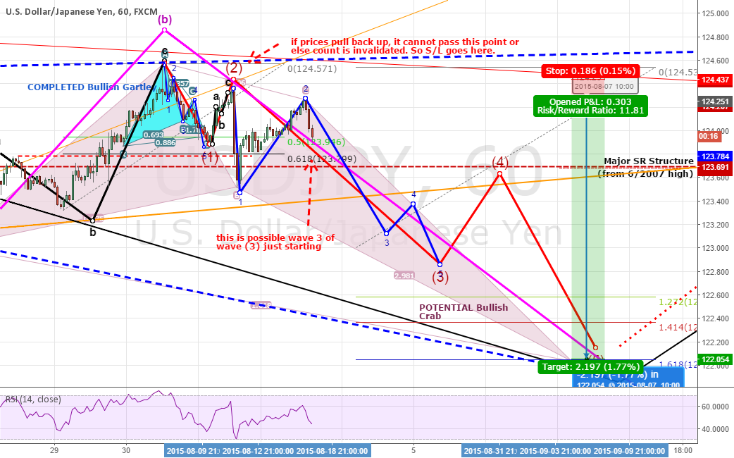 UPDATE #3: USDJPY: A WAVE 3? MAYBE NOW!. 180+ PIPS POSSIBLE