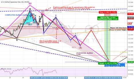 USDJPY: UPDATE #3: USDJPY: A WAVE 3? MAYBE NOW!. 180+ PIPS POSSIBLE