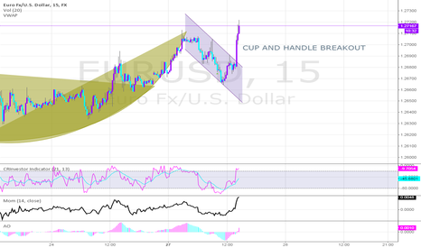 EURUSD: CUP AND HANDLE BREAKIOUT