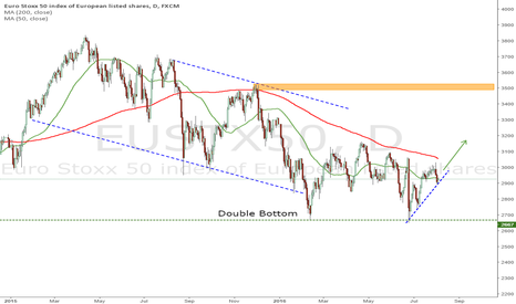 EUSTX50: Eurostoxx50 Outlook