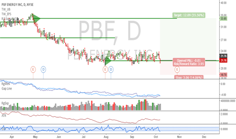PBF: PBF: Accumulated here, low risk long